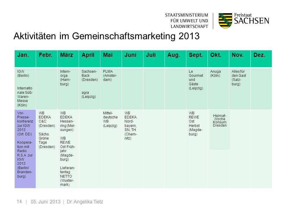 Aktivitäten im Gemeinschaftsmarketing 2013
