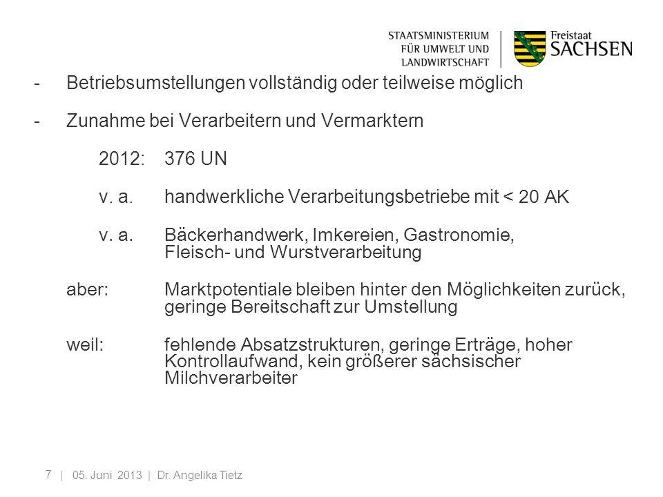 - Betriebsumstellungen vollständig oder teilweise möglich - Zunahme bei Verarbeitern und Vermarktern 2012: 376 UN v. a. handwerkliche Verarbeitungsbetriebe mit < 20 AK v. a. Bäckerhandwerk, Imkereien, Gastronomie, Fleisch- und Wurstverarbeitung aber: Marktpotentiale bleiben hinter den Möglichkeiten zurück, geringe Bereitschaft zur Umstellung weil: fehlende Absatzstrukturen, geringe Erträge, hoher Kontrollaufwand, kein größerer sächsischer Milchverarbeiter