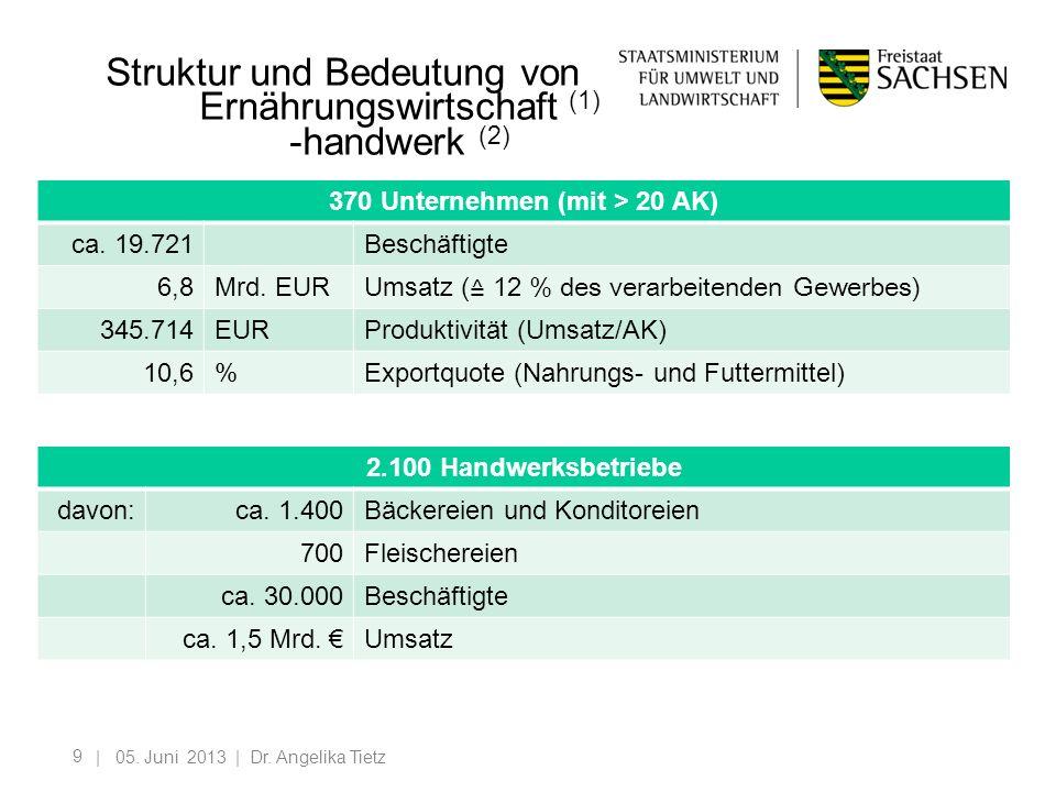 Struktur und Bedeutung von Ernährungswirtschaft (1) -handwerk (2)