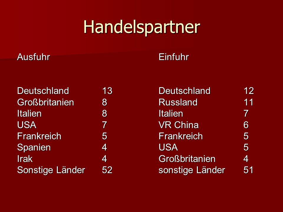 Handelspartner Ausfuhr Einfuhr Deutschland 13 Deutschland 12