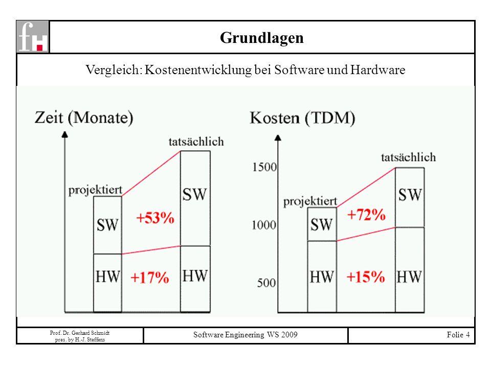 Grundlagen Vergleich: Kostenentwicklung bei Software und Hardware