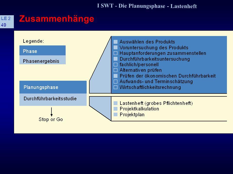I SWT - Die Planungsphase - Lastenheft
