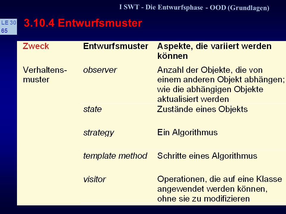 3.10.4 Entwurfsmuster I SWT - Die Entwurfsphase - OOD (Grundlagen)