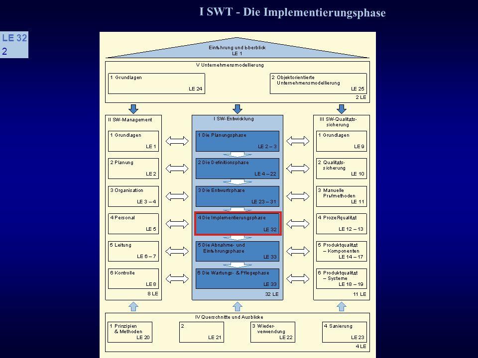 I SWT - Die Implementierungsphase