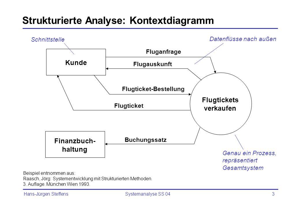Strukturierte Analyse: Kontextdiagramm