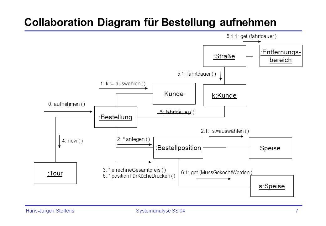 Collaboration Diagram für Bestellung aufnehmen