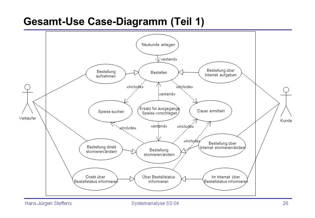 Gesamt-Use Case-Diagramm (Teil 1)