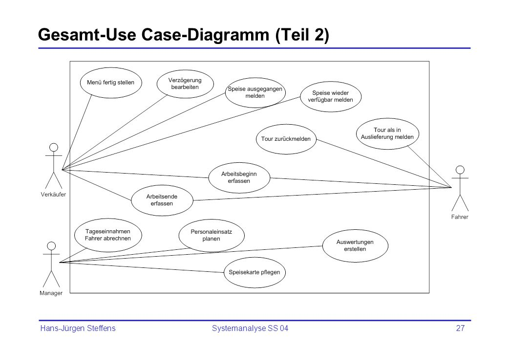 Gesamt-Use Case-Diagramm (Teil 2)