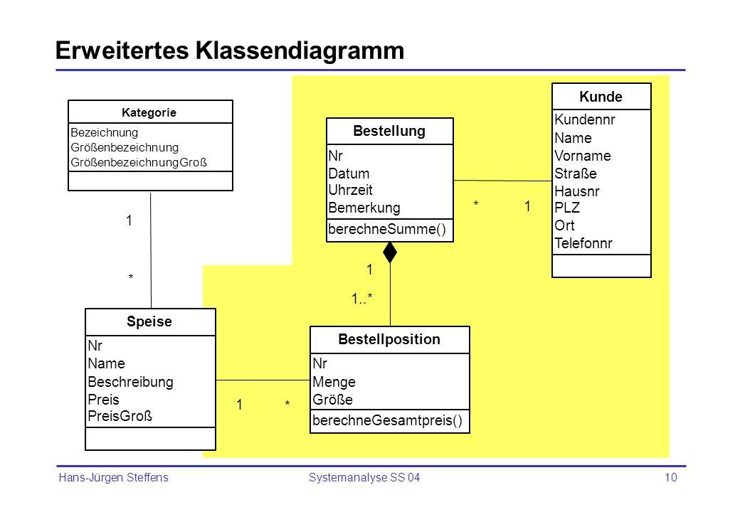 Erweitertes Klassendiagramm