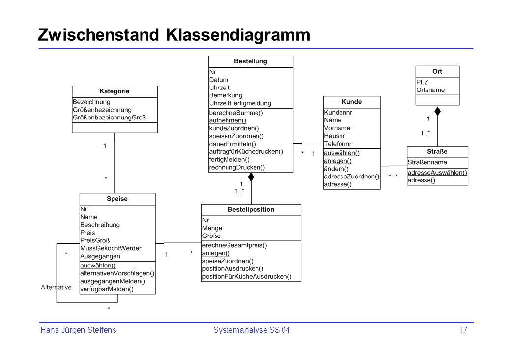 Zwischenstand Klassendiagramm