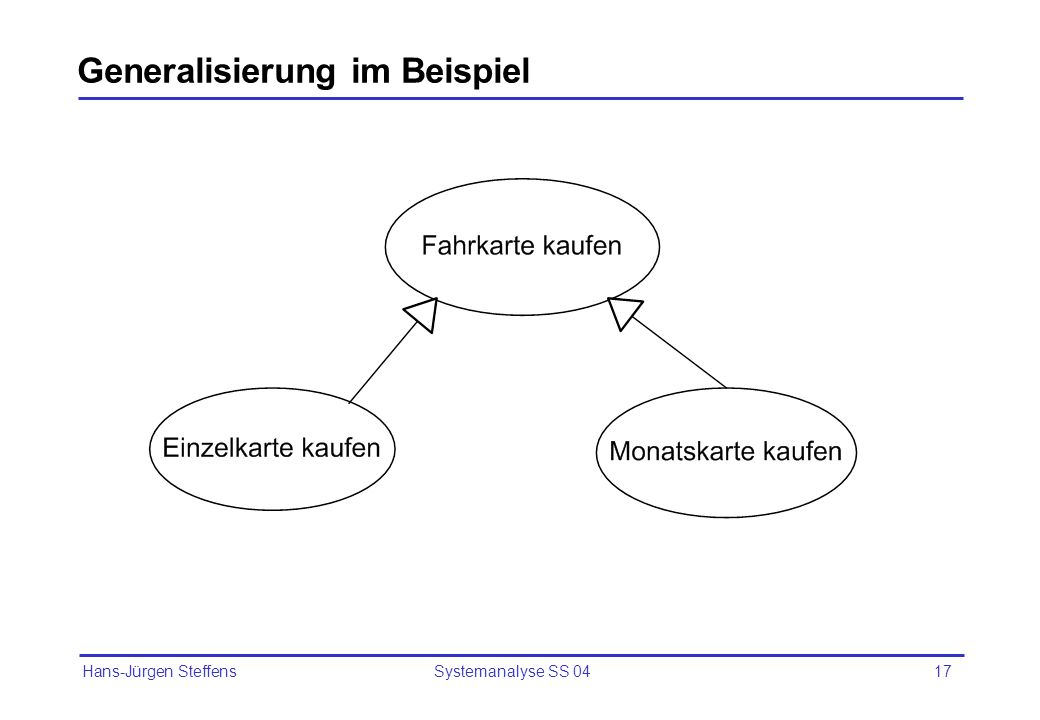 Generalisierung im Beispiel