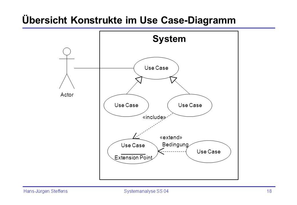 Übersicht Konstrukte im Use Case-Diagramm