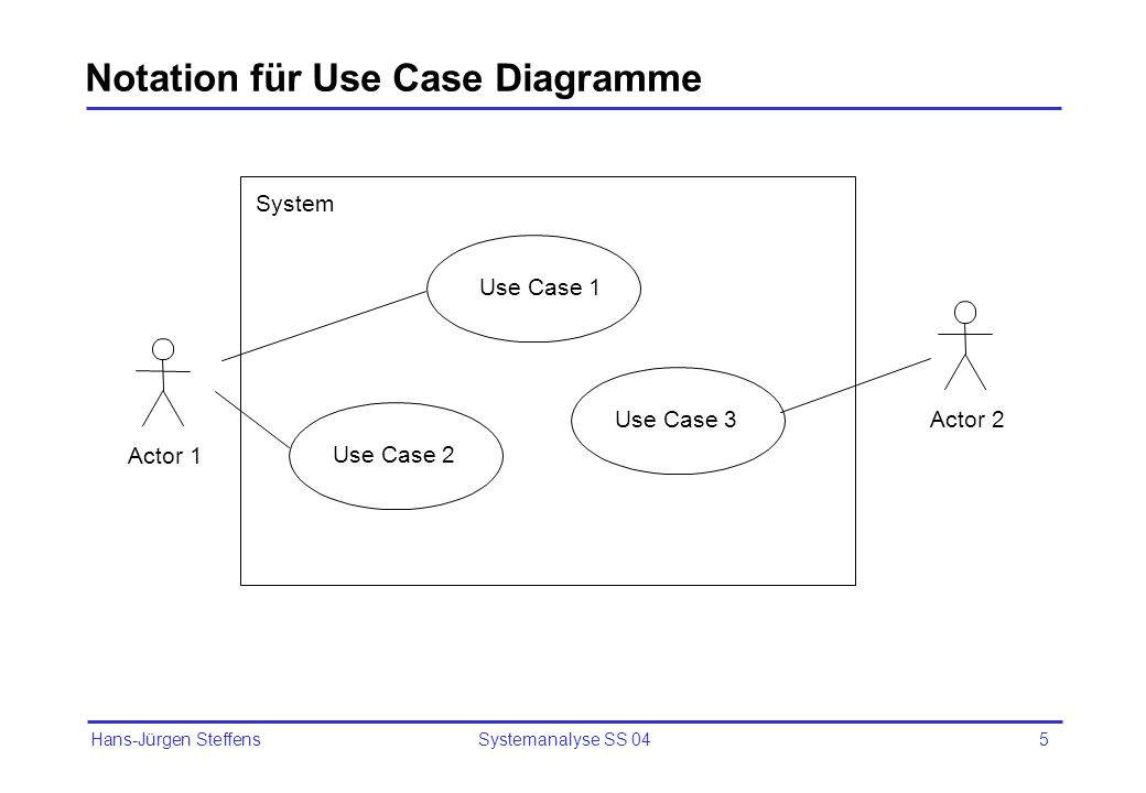 Notation für Use Case Diagramme