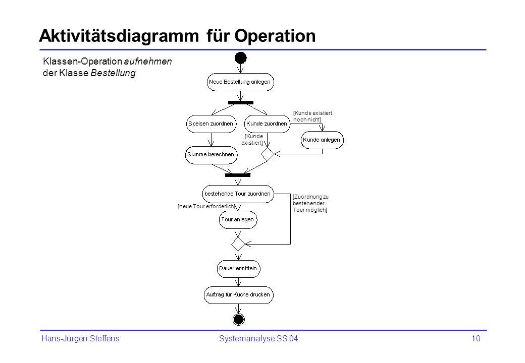 Aktivitätsdiagramm für Operation