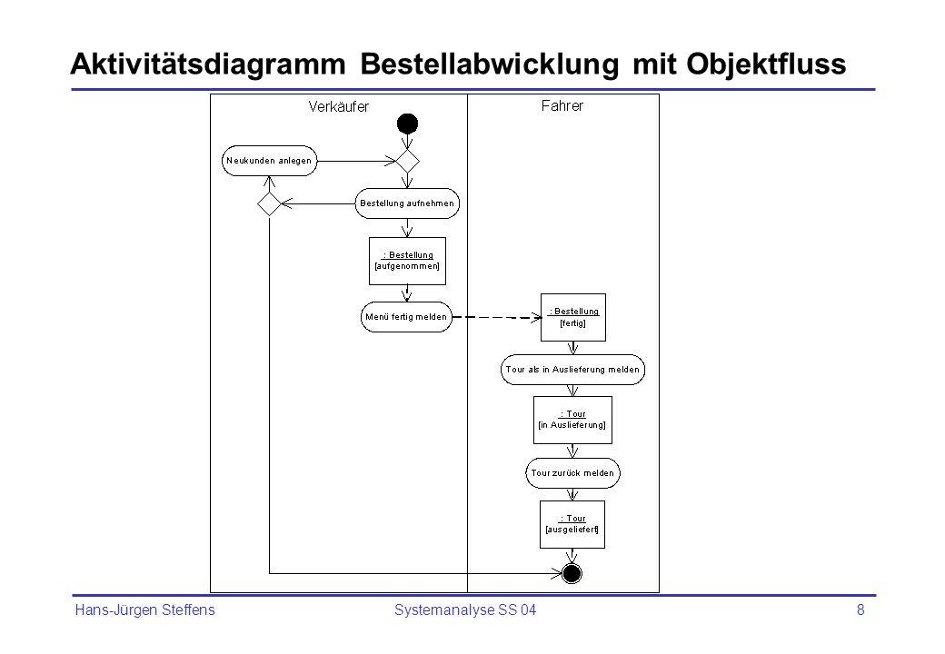 Aktivitätsdiagramm Bestellabwicklung mit Objektfluss