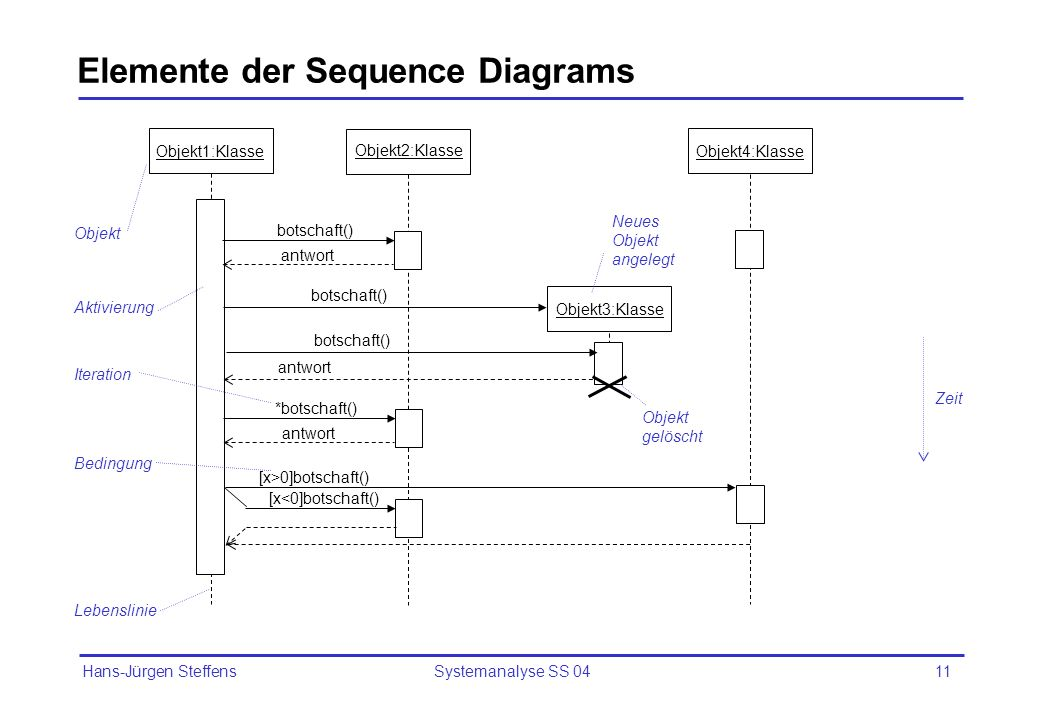 Elemente der Sequence Diagrams
