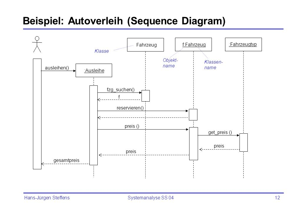 Beispiel: Autoverleih (Sequence Diagram)