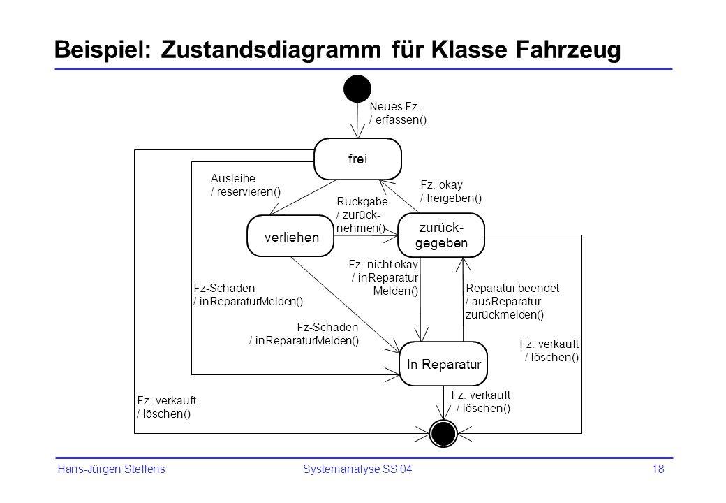 Beispiel: Zustandsdiagramm für Klasse Fahrzeug