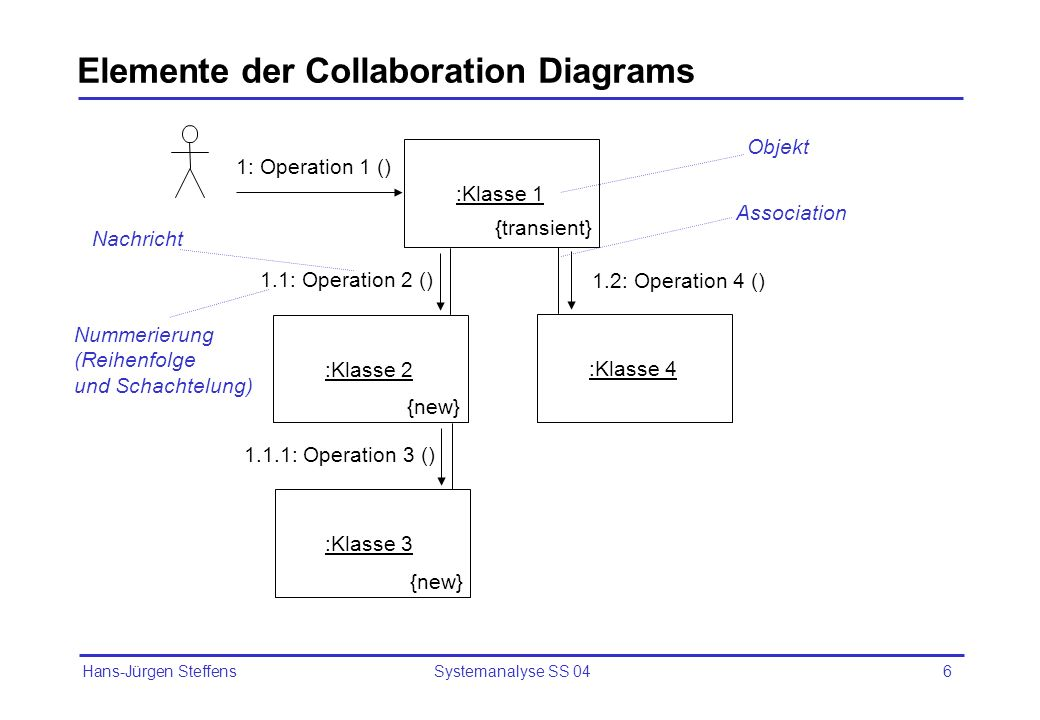 Elemente der Collaboration Diagrams