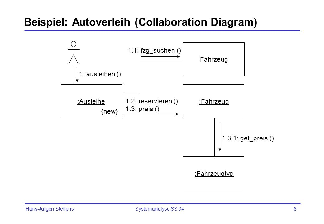 Beispiel: Autoverleih (Collaboration Diagram)