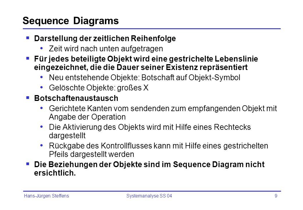 Sequence Diagrams Darstellung der zeitlichen Reihenfolge