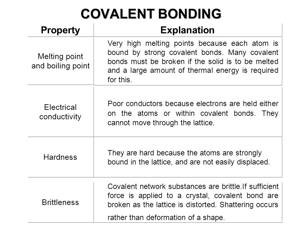 COVALENT BONDING Property. Explanation. Melting point. and boiling point.