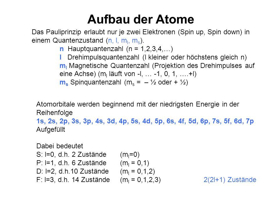 Aufbau der Atome Das Pauliprinzip erlaubt nur je zwei Elektronen (Spin up, Spin down) in einem Quantenzustand (n, l, ml, ms).