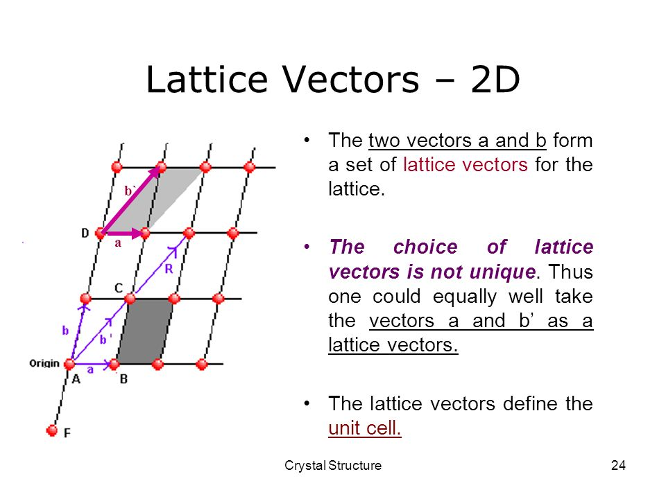 Lattice Vectors – 2D The two vectors a and b form a set of lattice vectors for the lattice.