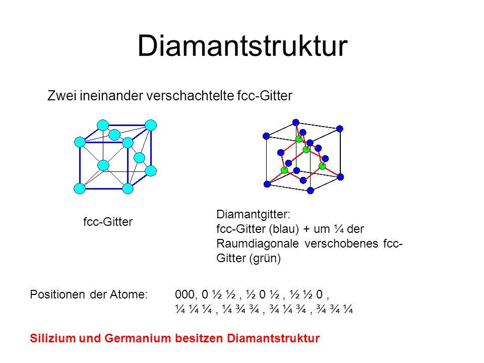 Diamantstruktur Zwei ineinander verschachtelte fcc-Gitter