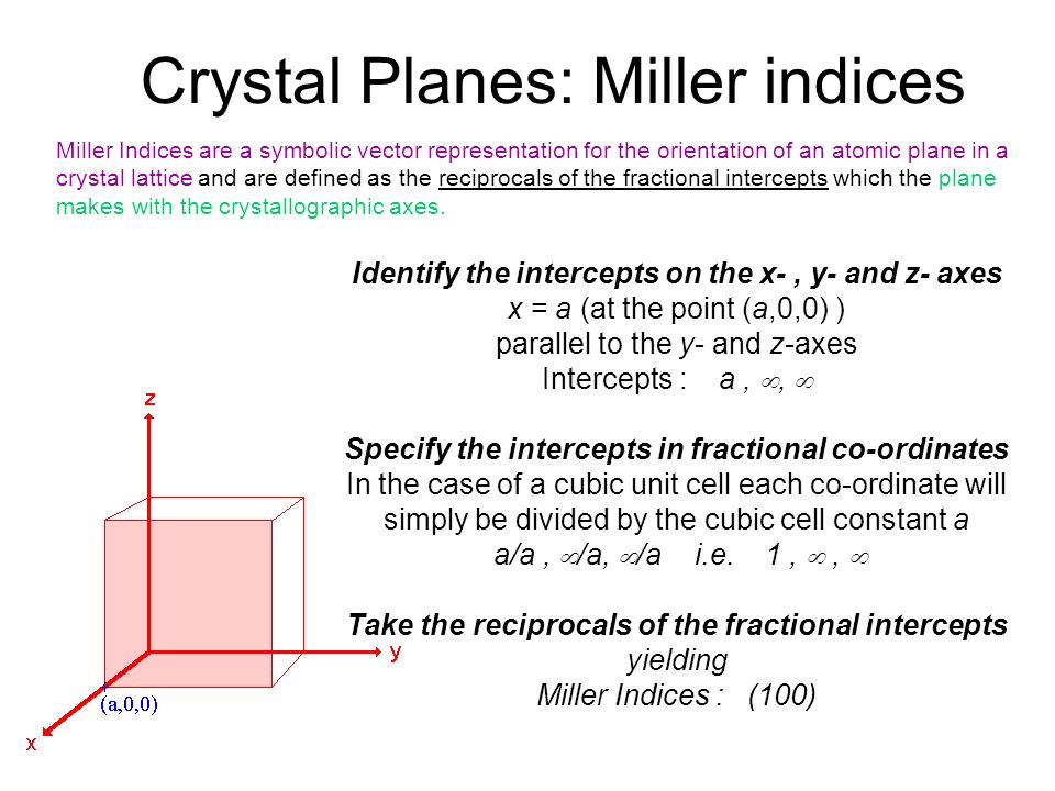 Take the reciprocals of the fractional intercepts