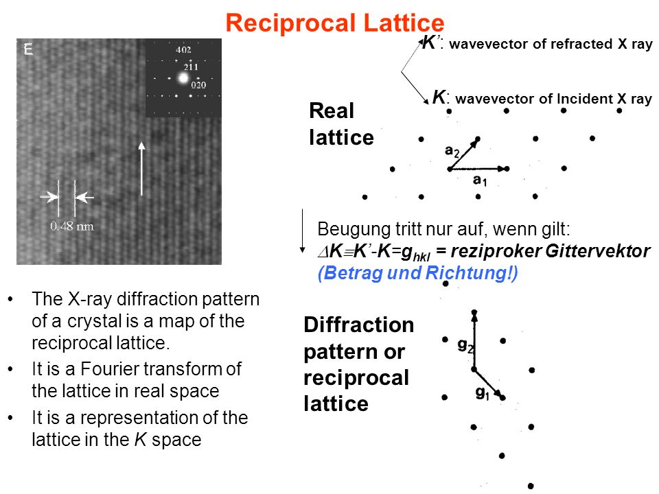 Reciprocal Lattice Real lattice
