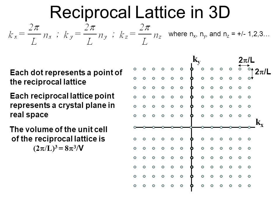 Reciprocal Lattice in 3D