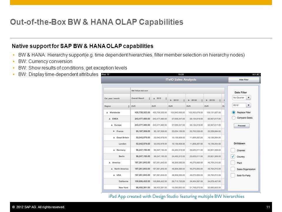 Out-of-the-Box BW & HANA OLAP Capabilities