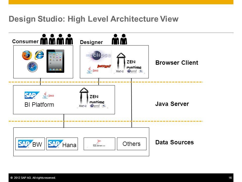 Design Studio: High Level Architecture View