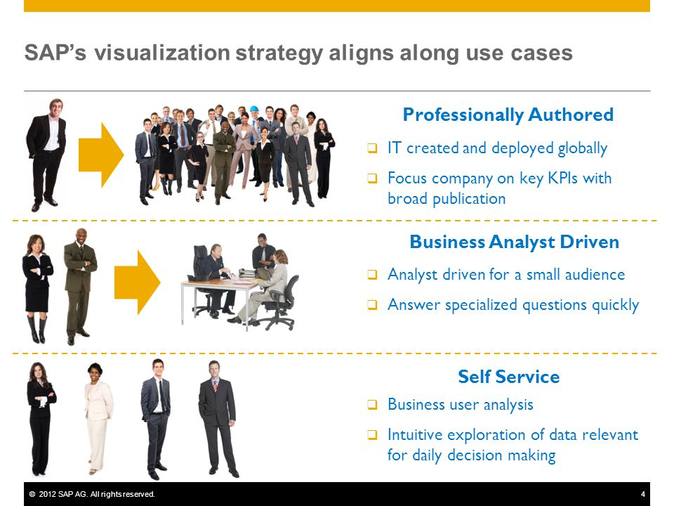 SAP's visualization strategy aligns along use cases