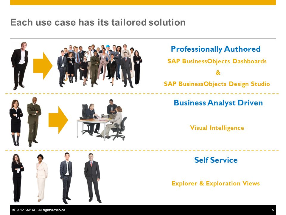 Each use case has its tailored solution