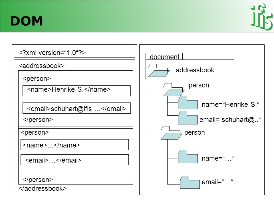 DOM < xml version= 1.0 > document <addressbook>