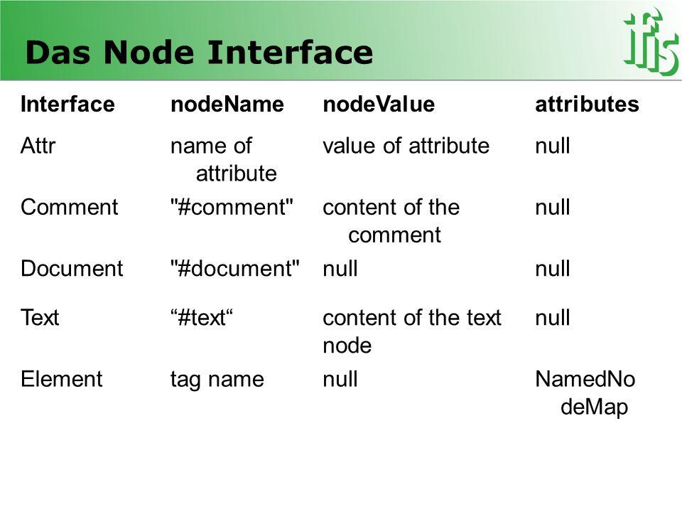 Das Node Interface Interface nodeName nodeValue attributes Attr