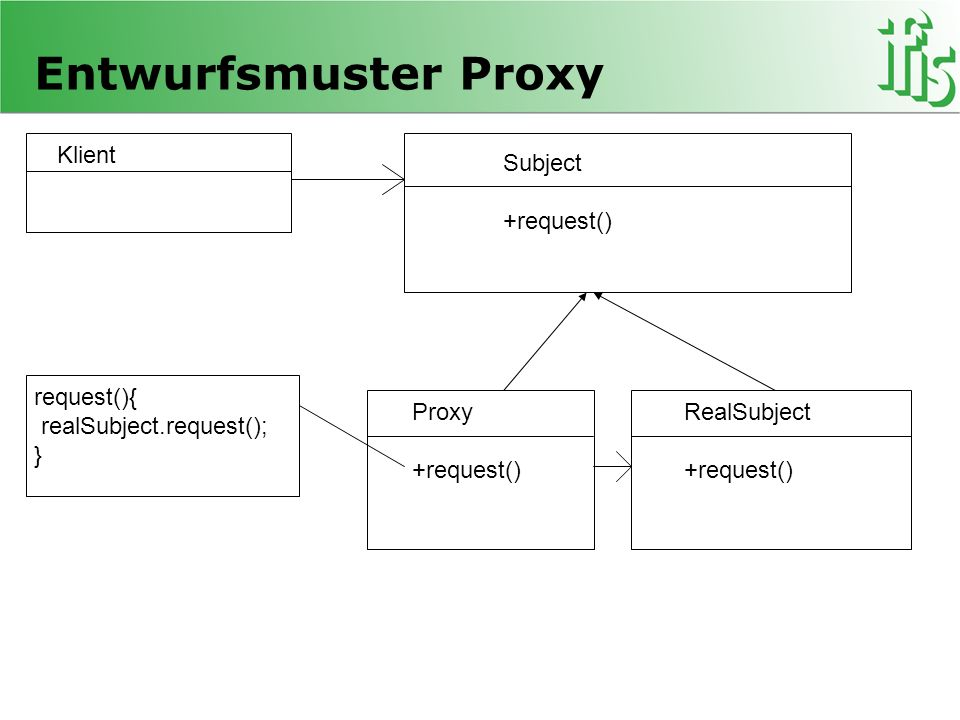 Entwurfsmuster Proxy Klient Subject +request() request(){