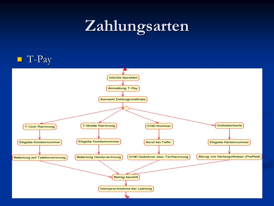 Zahlungsarten T-Pay