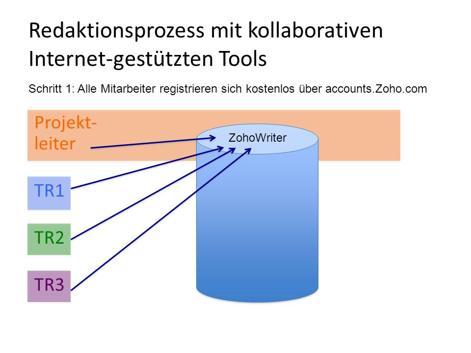 Redaktionsprozess mit kollaborativen Internet-gestützten Tools