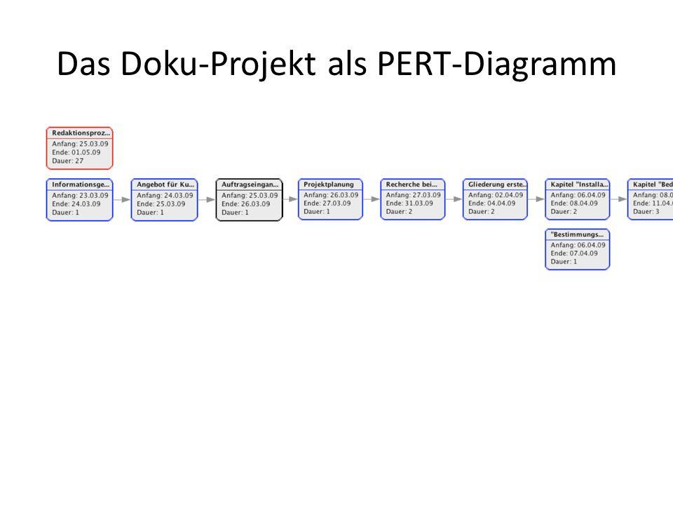 Das Doku-Projekt als PERT-Diagramm