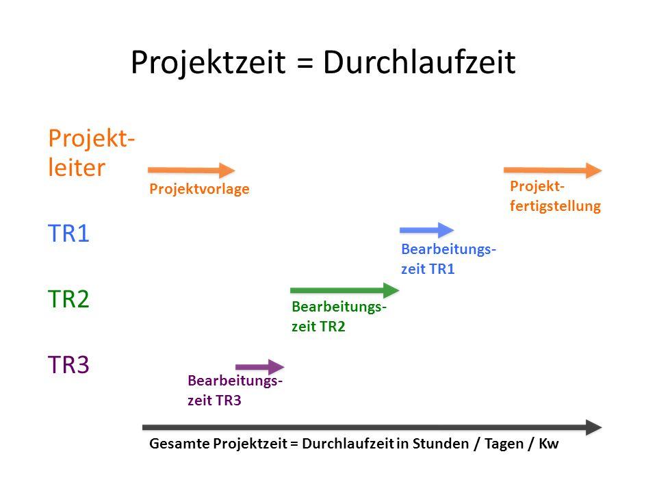 Projektzeit = Durchlaufzeit