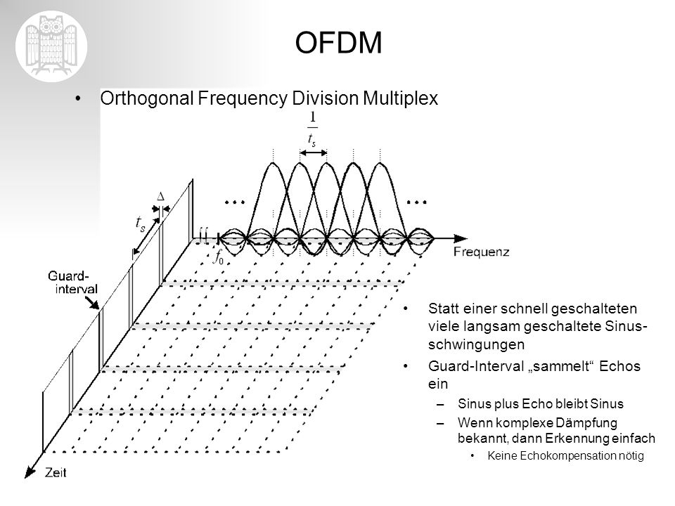 OFDM Orthogonal Frequency Division Multiplex