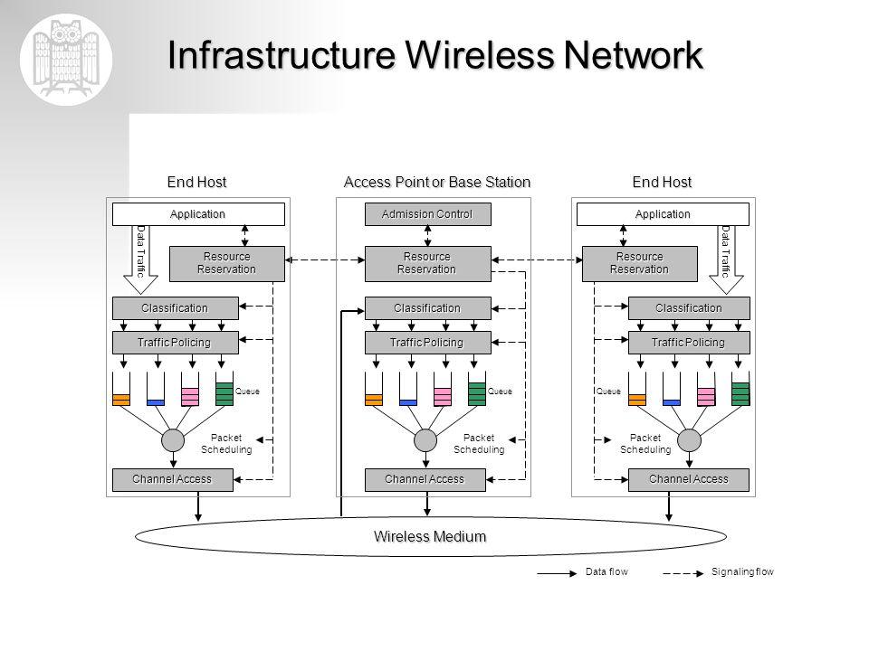 Infrastructure Wireless Network