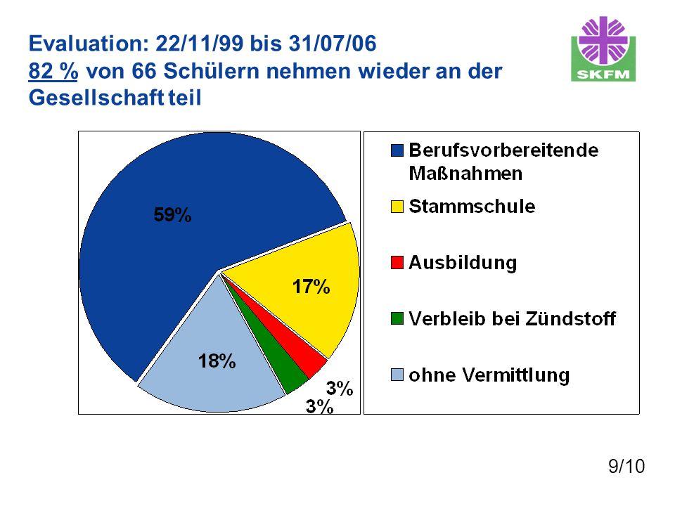 Evaluation: 22/11/99 bis 31/07/06 82 % von 66 Schülern nehmen wieder an der Gesellschaft teil