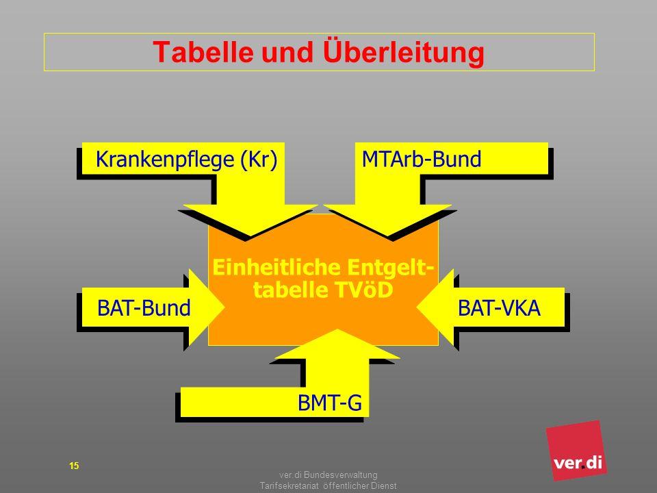 Tabelle und Überleitung