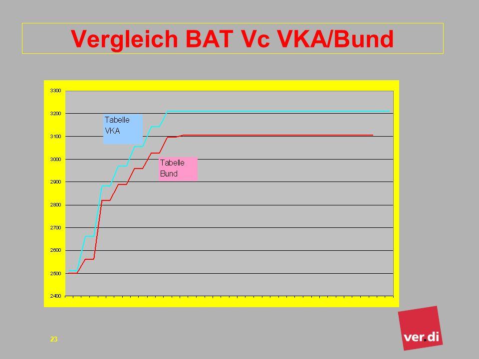 Vergleich BAT Vc VKA/Bund