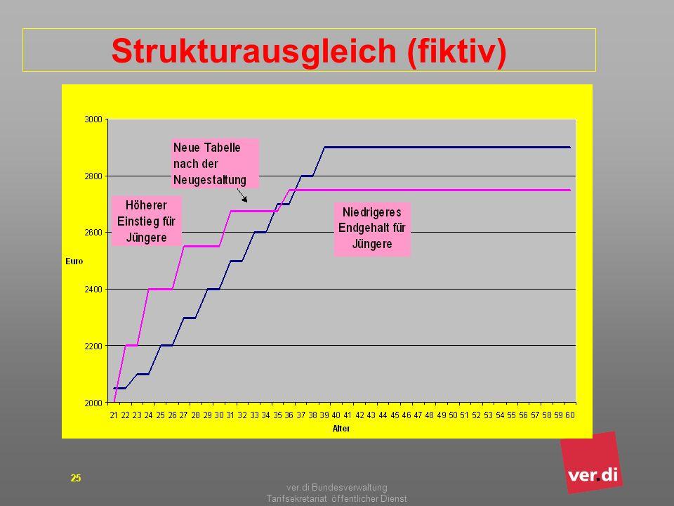 Strukturausgleich (fiktiv)