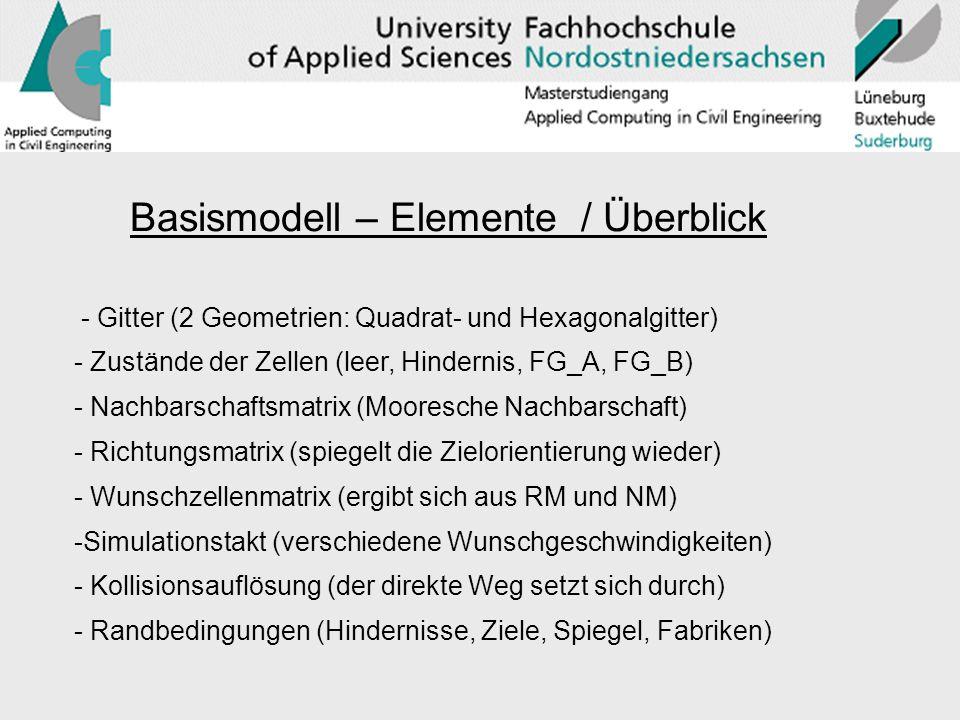 Basismodell – Elemente / Überblick